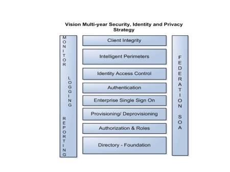 SIPS Blueprint
